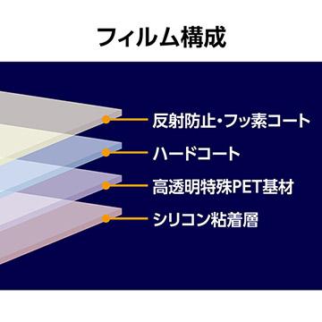 IIIの製品構成図